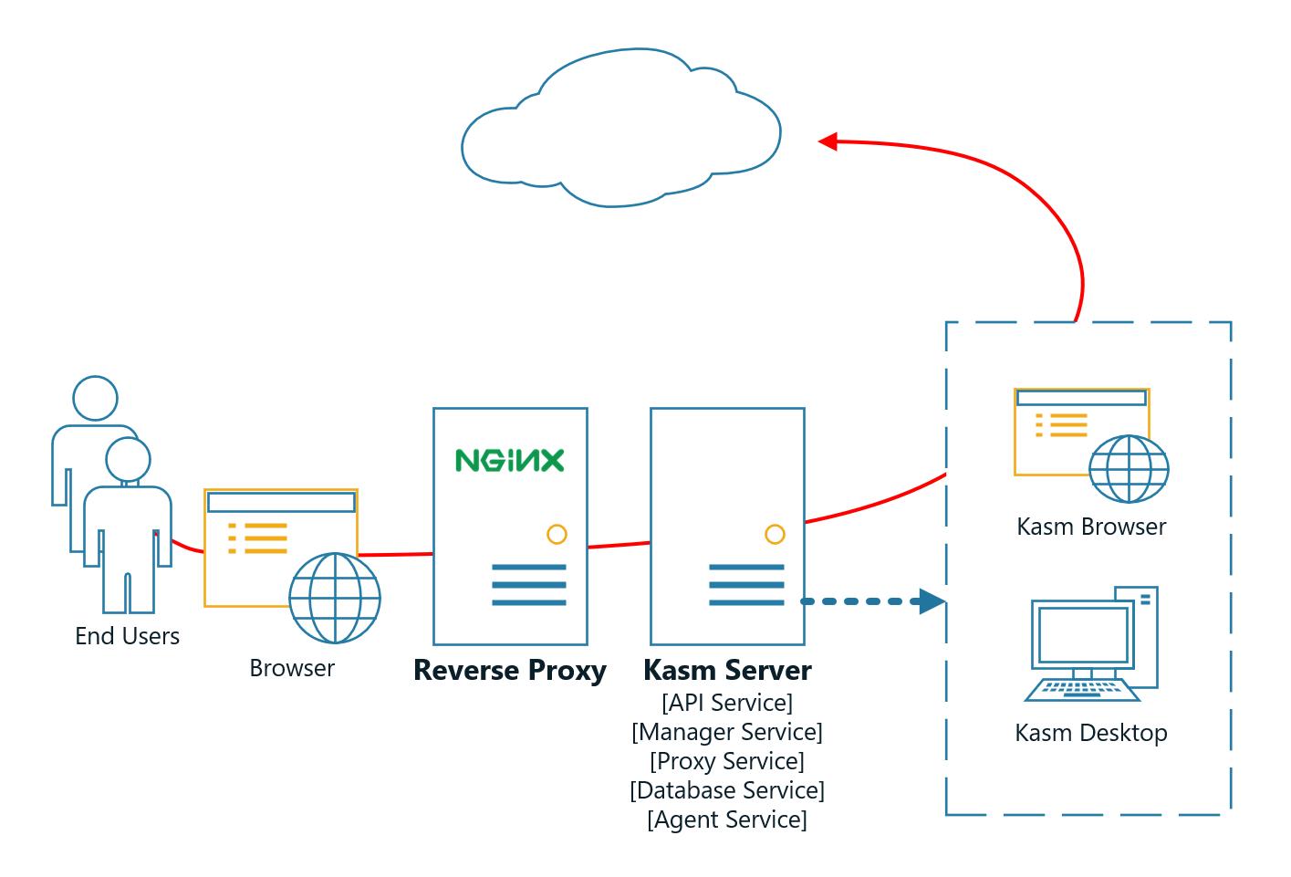 Reverse Proxy — Kasm 1 5 0 documentation